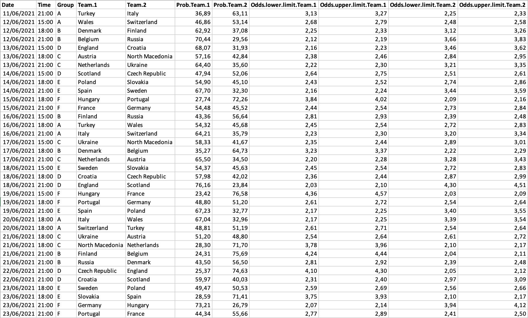Le Dossier Data : Euro 2020 11